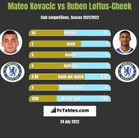 Mateo Kovacic vs Ruben Loftus-Cheek h2h player stats