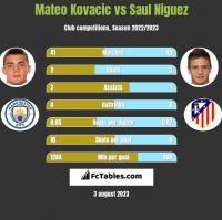 Mateo Kovacic vs Saul Niguez h2h player stats