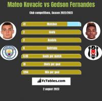 Mateo Kovacic vs Gedson Fernandes h2h player stats