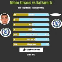 Mateo Kovacic vs Kai Havertz h2h player stats