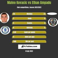 Mateo Kovacic vs Ethan Ampadu h2h player stats