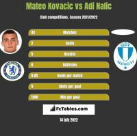 Mateo Kovacic vs Adi Nalic h2h player stats