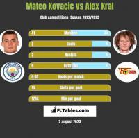 Mateo Kovacic vs Alex Kral h2h player stats