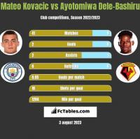 Mateo Kovacic vs Ayotomiwa Dele-Bashiru h2h player stats