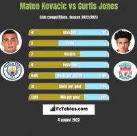Mateo Kovacic vs Curtis Jones h2h player stats