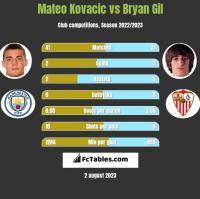 Mateo Kovacic vs Bryan Gil h2h player stats