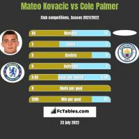 Mateo Kovacic vs Cole Palmer h2h player stats