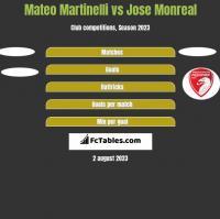 Mateo Martinelli vs Jose Monreal h2h player stats