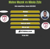 Mateo Muzek vs Nikola Zizic h2h player stats