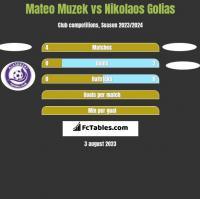 Mateo Muzek vs Nikolaos Golias h2h player stats