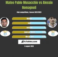Mateo Pablo Musacchio vs Alessio Romagnoli h2h player stats