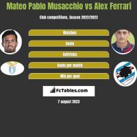 Mateo Pablo Musacchio vs Alex Ferrari h2h player stats