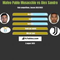 Mateo Pablo Musacchio vs Alex Sandro h2h player stats