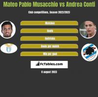 Mateo Pablo Musacchio vs Andrea Conti h2h player stats