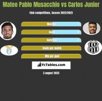 Mateo Pablo Musacchio vs Carlos Junior h2h player stats
