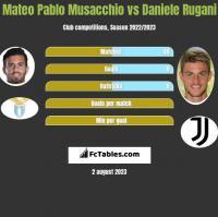 Mateo Pablo Musacchio vs Daniele Rugani h2h player stats