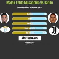 Mateo Pablo Musacchio vs Danilo h2h player stats