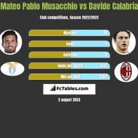 Mateo Pablo Musacchio vs Davide Calabria h2h player stats