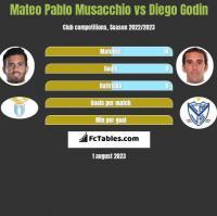 Mateo Pablo Musacchio vs Diego Godin h2h player stats