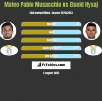 Mateo Pablo Musacchio vs Elseid Hysaj h2h player stats