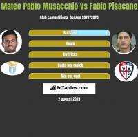 Mateo Pablo Musacchio vs Fabio Pisacane h2h player stats