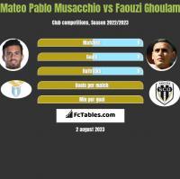 Mateo Pablo Musacchio vs Faouzi Ghoulam h2h player stats