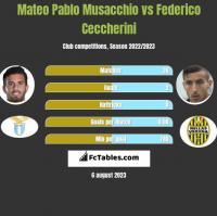Mateo Pablo Musacchio vs Federico Ceccherini h2h player stats