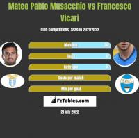 Mateo Pablo Musacchio vs Francesco Vicari h2h player stats
