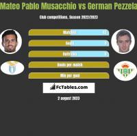 Mateo Pablo Musacchio vs German Pezzela h2h player stats
