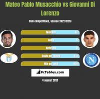 Mateo Pablo Musacchio vs Giovanni Di Lorenzo h2h player stats