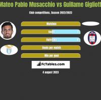 Mateo Pablo Musacchio vs Guillame Gigliotti h2h player stats