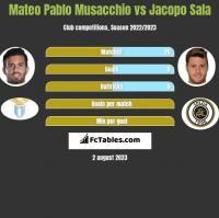 Mateo Pablo Musacchio vs Jacopo Sala h2h player stats