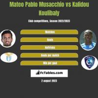 Mateo Pablo Musacchio vs Kalidou Koulibaly h2h player stats