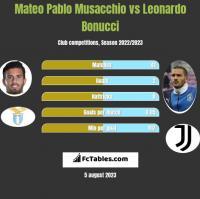 Mateo Pablo Musacchio vs Leonardo Bonucci h2h player stats