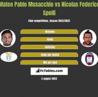 Mateo Pablo Musacchio vs Nicolas Federico Spolli h2h player stats