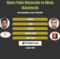 Mateo Pablo Musacchio vs Nikola Maksimovic h2h player stats