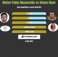 Mateo Pablo Musacchio vs Simon Kjaer h2h player stats