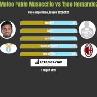 Mateo Pablo Musacchio vs Theo Hernandez h2h player stats