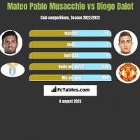 Mateo Pablo Musacchio vs Diogo Dalot h2h player stats