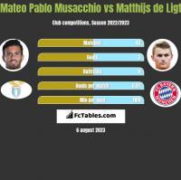 Mateo Pablo Musacchio vs Matthijs de Ligt h2h player stats
