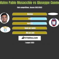 Mateo Pablo Musacchio vs Giuseppe Cuomo h2h player stats