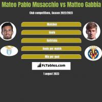Mateo Pablo Musacchio vs Matteo Gabbia h2h player stats