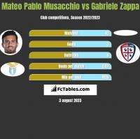 Mateo Pablo Musacchio vs Gabriele Zappa h2h player stats