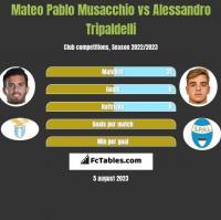 Mateo Pablo Musacchio vs Alessandro Tripaldelli h2h player stats