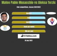 Mateo Pablo Musacchio vs Aleksa Terzic h2h player stats