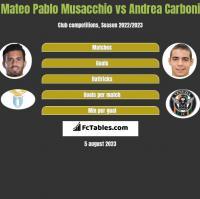 Mateo Pablo Musacchio vs Andrea Carboni h2h player stats