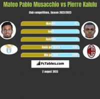 Mateo Pablo Musacchio vs Pierre Kalulu h2h player stats