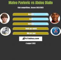 Mateo Pavlovic vs Abdou Diallo h2h player stats
