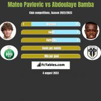 Mateo Pavlovic vs Abdoulaye Bamba h2h player stats