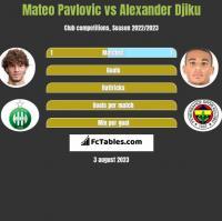 Mateo Pavlovic vs Alexander Djiku h2h player stats